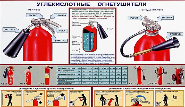 лучший мире ржд виды огнетушителей с фото и описанием начала следует замочить