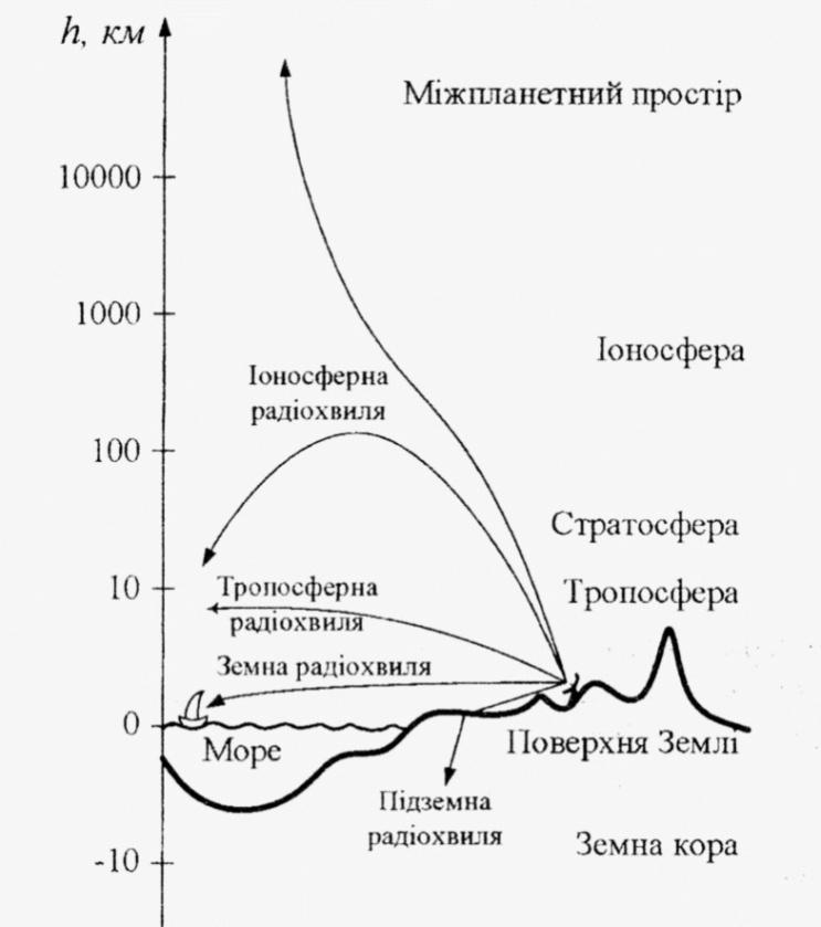 Физические характеристики планеты земля