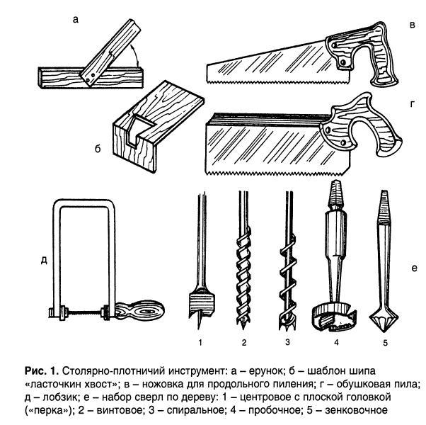 Столярные инструменты с названиями и картинками