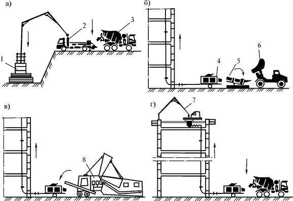 Укладка бетонной смеси с использованием бетонная смесь для перекачки бетононасосами