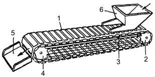 Ленточные конвейеры с плужковым сбрасывателем назначение конвейеров и транспортеров