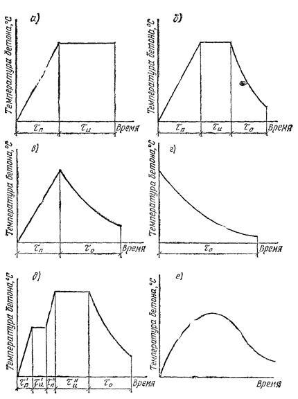 График термообработки бетона изготовление керамзитобетона пропорции