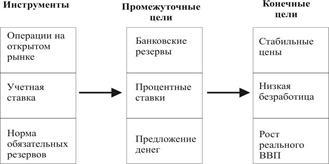 Тема 12. Денежно-кредитная политика – SOOCIETY