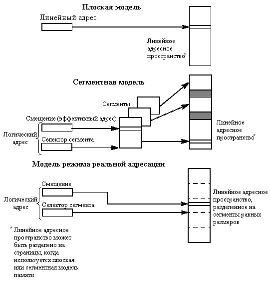 модели памяти режимы работы процессора