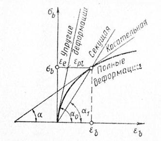 Модули деформаций бетона характеристика керамзитобетона марк