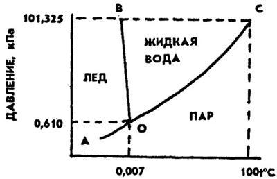 Агрегатное состояние вещества определение