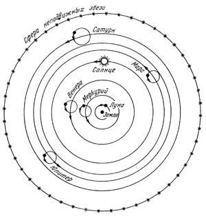 Геоцентрическая система мира коперника