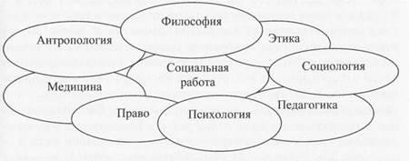 связь между теориями и моделями социальной работы