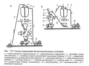 Дозаторы бетонной смеси срок бетону