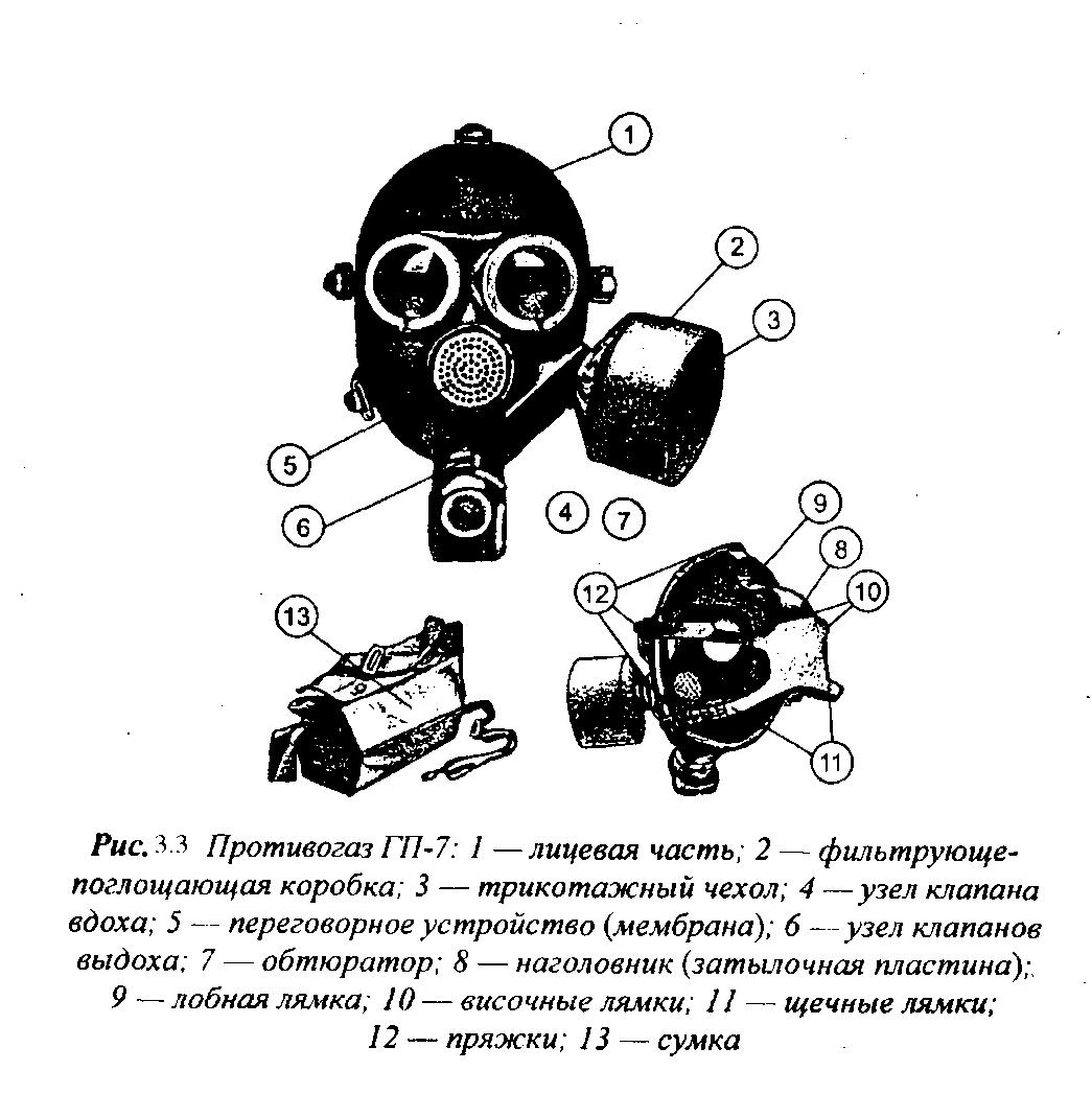 рисунки противогазов с названиями